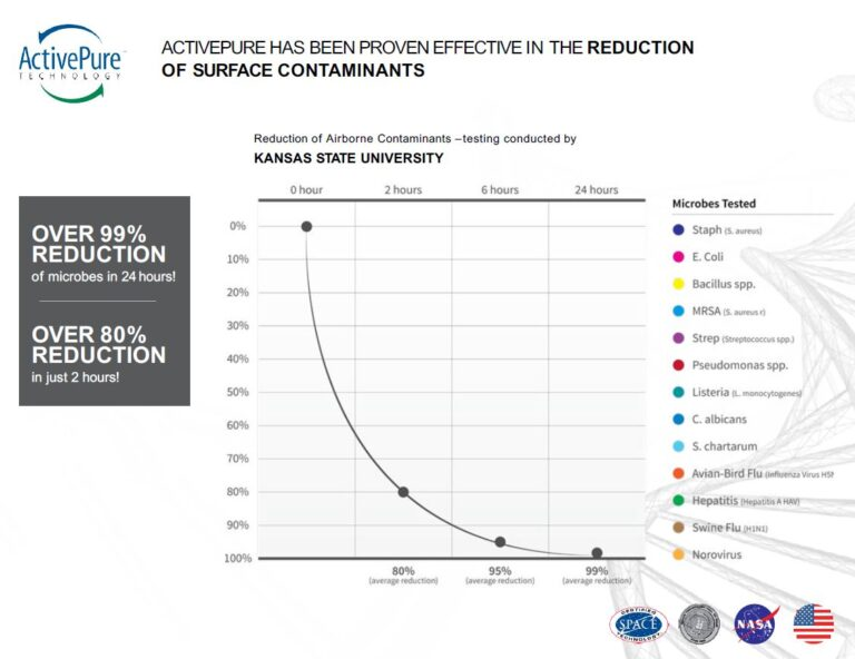 School Campaign graph depicting 80% reduction in airborne contaminants in just two hours.